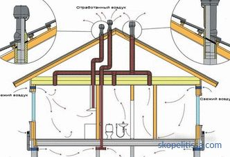 Knot passage ventilation through the roof - the types of structures and features of their installation