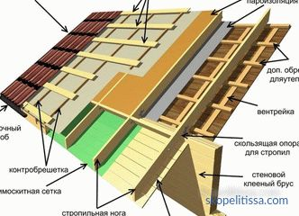 Waterproofing of the roof of metal, the requirements for waterproofing, types of materials and their characteristics