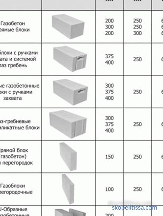 Block and brick calculator for building a house, calculating blocks