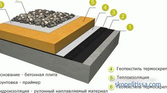 technology of laying soft roof, how to properly lay a roll roof, how to glue