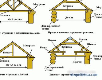 method of calculating the distance between the rafters