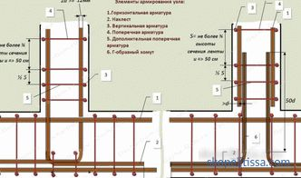 schemes, calculation of reinforcement laying and binding, photo