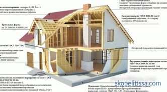 Projects of frame houses, the pros and cons of technology, types of frames, stages of installation
