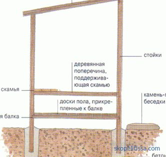 3x4 projects for gardening, construction calculation, schemes, photo