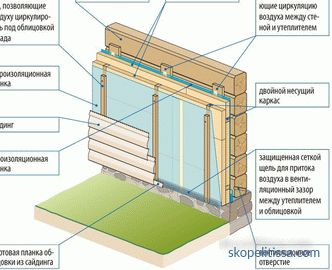 types of panels, which one to choose for covering the facade of the house, photo