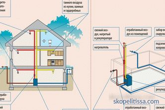 House ventilation system - features and schemes