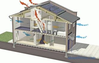 Ventilation of a country house and cottage, projects, how to choose the best option, installation features
