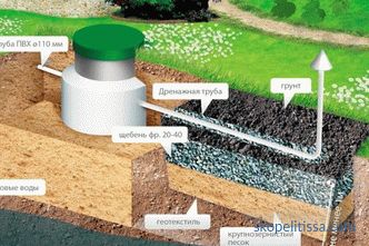 drainage field for septic tank, pipes, arrangement