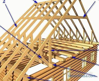 Rafter system dual roof, its design, diagram and device, photo, video