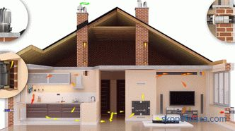 Proper ventilation in a private house: system and types
