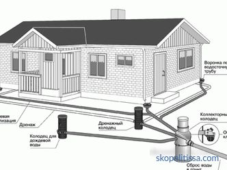 ways and materials how to divert rainwater from the roof