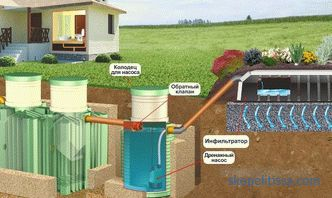 Drainage pumps for sewage: main types, principles of operation