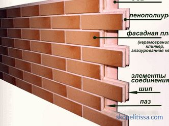 house cladding, exterior materials, photos and prices in Moscow