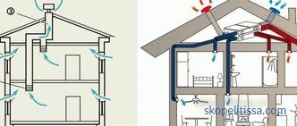 Forced-air and exhaust ventilation: device, principle of operation