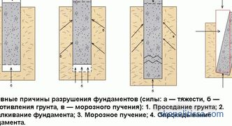 Reconstruction of the foundation with screw piles: causes, stages of reconstruction, technology