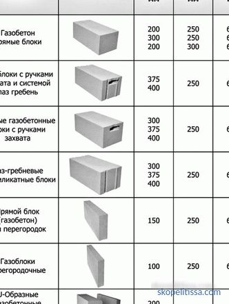 dimensions for the supporting walls of the house and partitions, characteristics, prices in Moscow